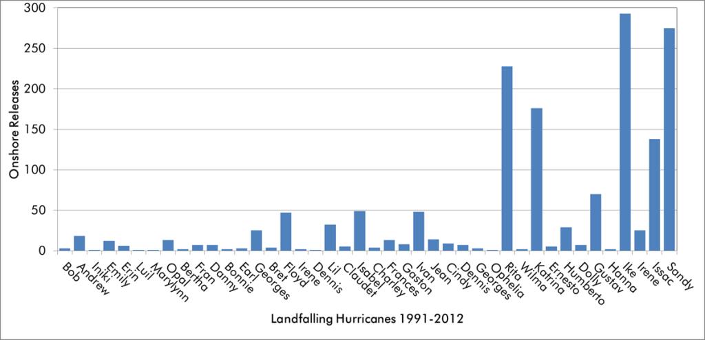 Increased Hurricane Activity - Determine Your Risk - Hurricane Preparedness Week