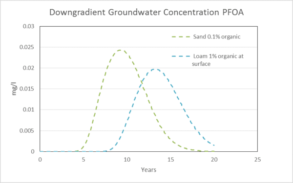 Downgradient Groundwater Concentration PFOA